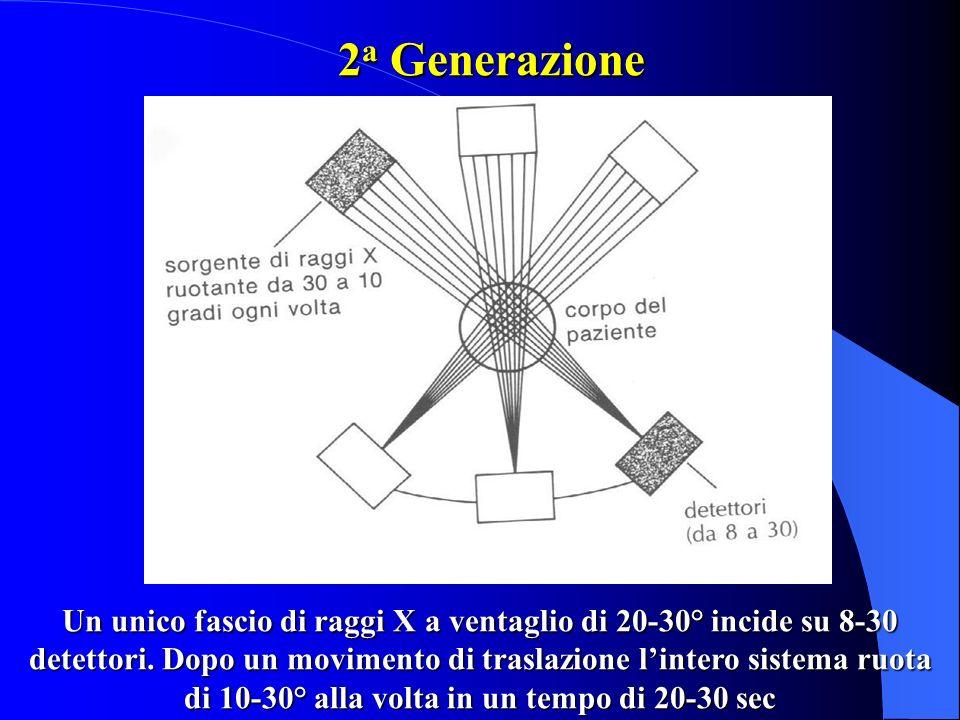 2 a Generazione Un unico fascio di raggi X a ventaglio di 20-30° incide su 8-30 detettori. Dopo un movimento di traslazione lintero sistema ruota di 1