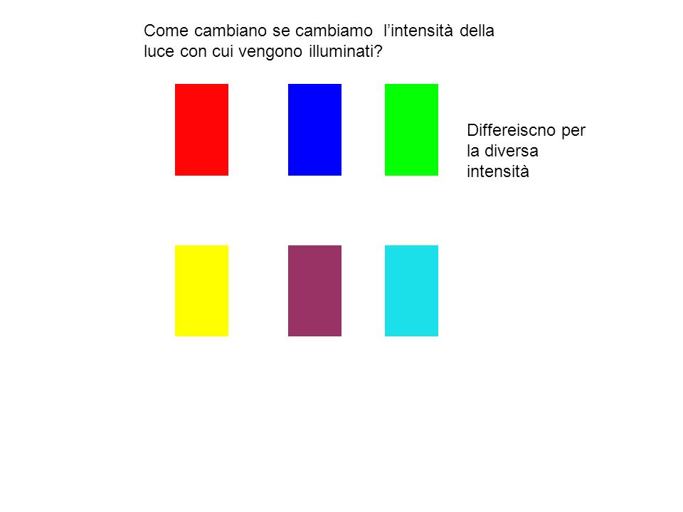 Differeiscno per la diversa intensità
