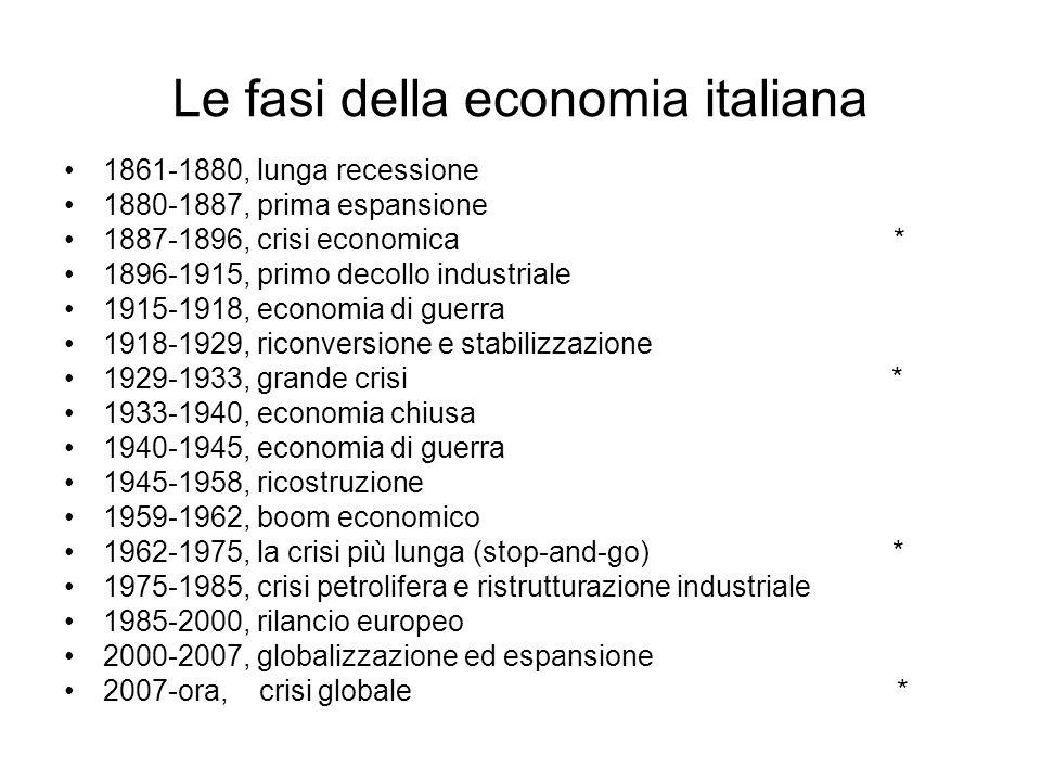 Le fasi della economia italiana 1861-1880, lunga recessione 1880-1887, prima espansione 1887-1896, crisi economica * 1896-1915, primo decollo industri
