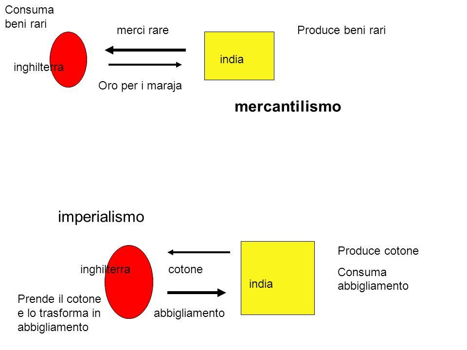 mercantilismo merci rare Oro per i maraja cotone abbigliamento inghilterra india Produce cotone Consuma abbigliamento Prende il cotone e lo trasforma