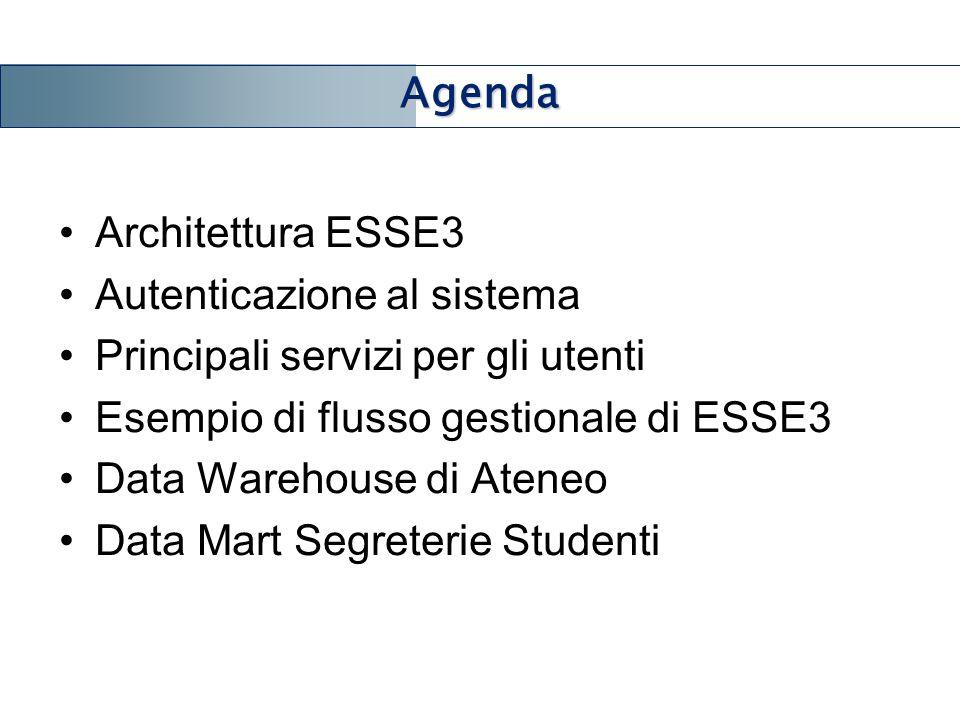 Architettura ESSE3 Autenticazione al sistema Principali servizi per gli utenti Esempio di flusso gestionale di ESSE3 Data Warehouse di Ateneo Data Mar