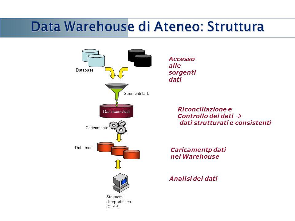 Database Accesso alle sorgenti dati Strumenti di reportistica (OLAP) Analisi dei dati Dati riconciliati Strumenti ETL Riconciliazione e Controllo dei