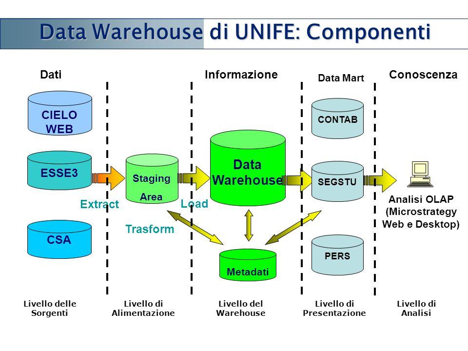 Livello delle Sorgenti Analisi OLAP (Microstrategy Web e Desktop) Staging Area Data Warehouse Metadati CONTAB Data Mart ESSE3 CSA Extract Trasform Loa