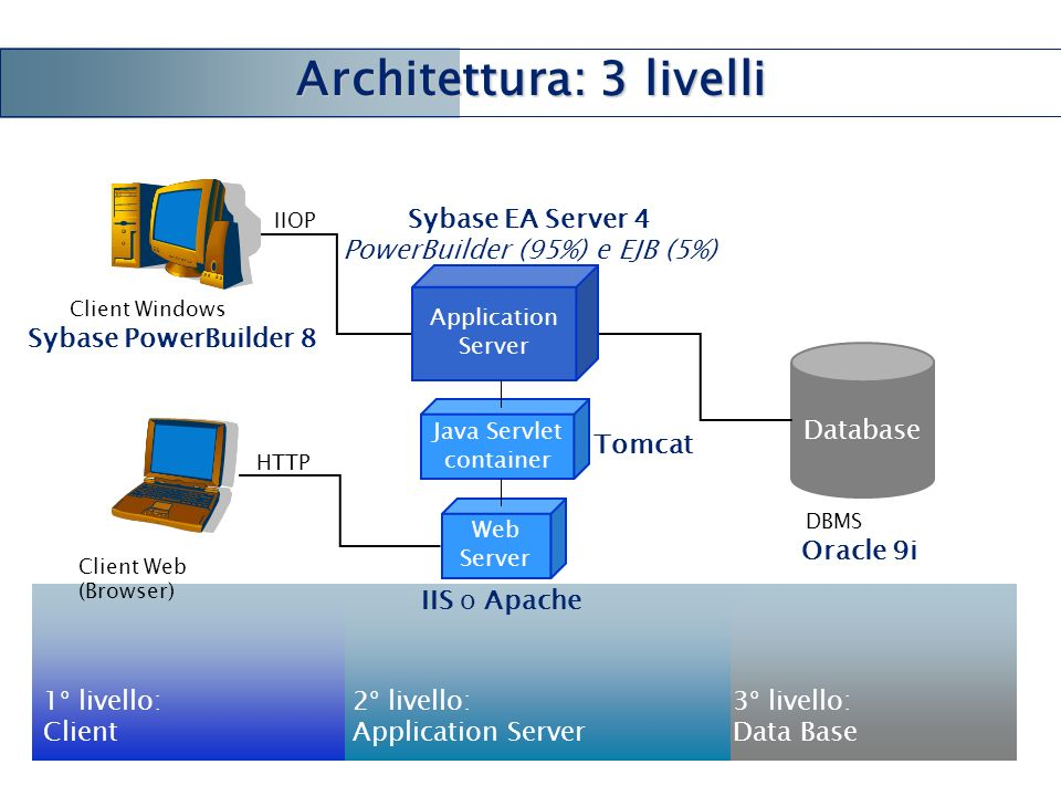 1° livello: Client 3° livello: Data Base Architetture e tecnologie Architetture e tecnologie : overview Architettura: 3 livelli 2° livello: Application Server Database DBMS IIOP HTTP Sybase EA Server 4 PowerBuilder (95%) e EJB (5%) IIS o Apache Application Server Web Server Java Servlet container Tomcat Client Windows Client Web (Browser) Sybase PowerBuilder 8 Oracle 9i