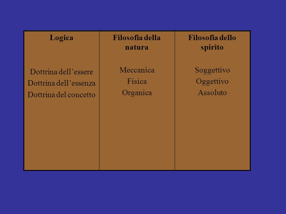 Logica Dottrina dellessere Dottrina dellessenza Dottrina del concetto Filosofia della natura Meccanica Fisica Organica Filosofia dello spirito Soggett