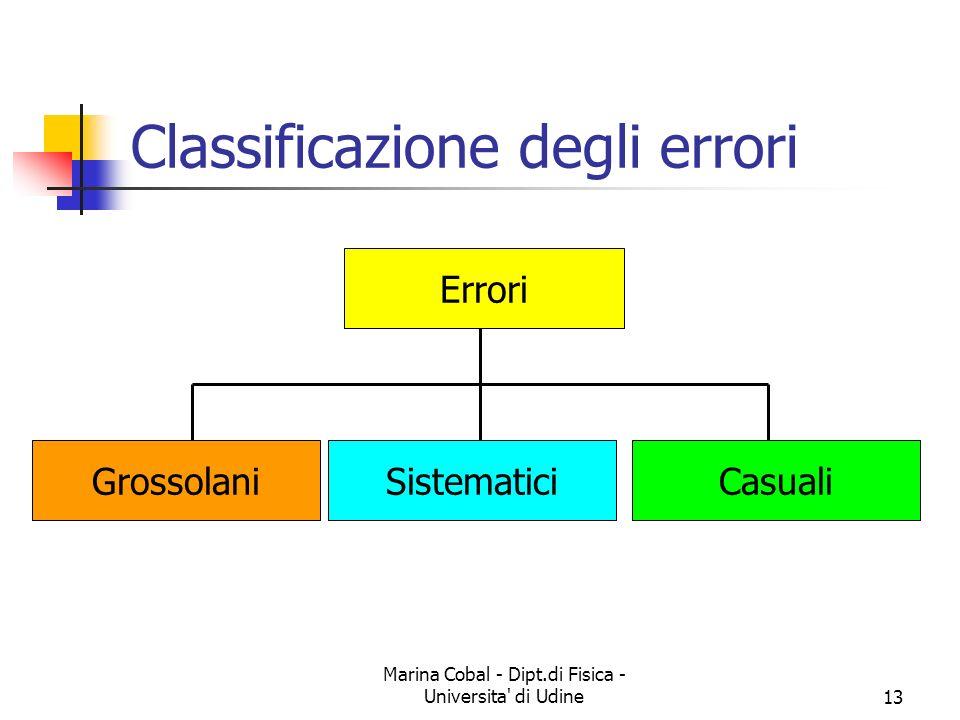 Marina Cobal - Dipt.di Fisica - Universita' di Udine13 Classificazione degli errori Errori GrossolaniSistematiciCasuali
