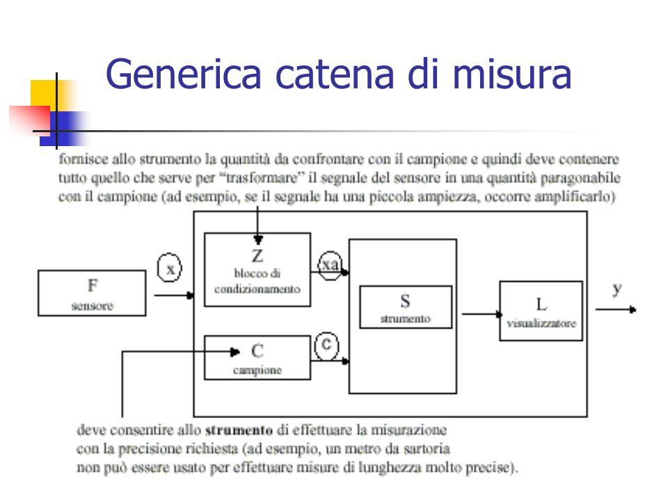 Marina Cobal - Dipt.di Fisica - Universita di Udine6 Generica catena di misura