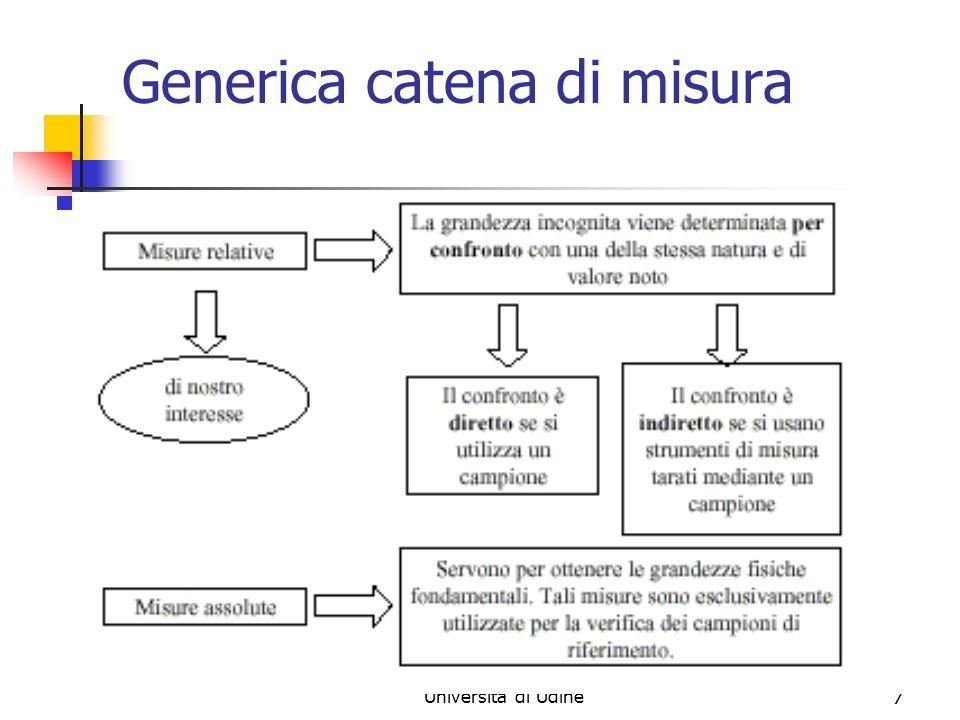 Marina Cobal - Dipt.di Fisica - Universita' di Udine7 Generica catena di misura