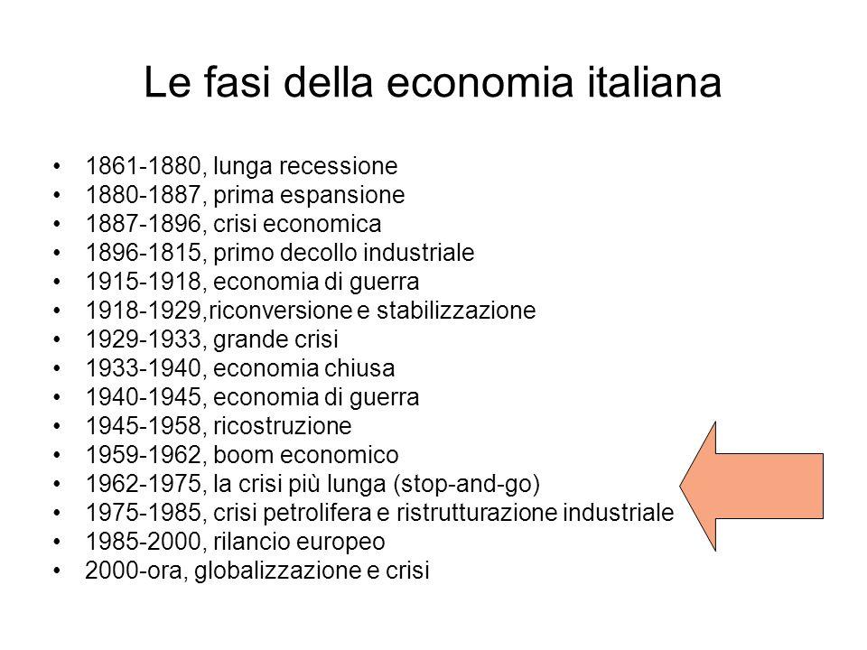 Le fasi della economia italiana 1861-1880, lunga recessione 1880-1887, prima espansione 1887-1896, crisi economica 1896-1815, primo decollo industrial