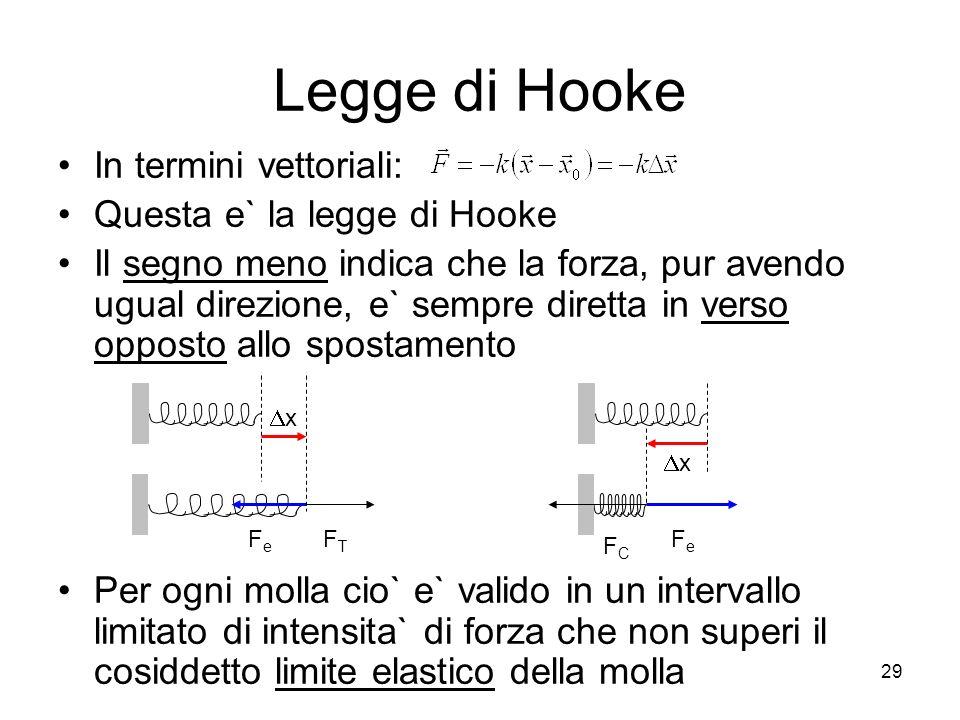 Legge di Hooke In termini vettoriali: Questa e` la legge di Hooke Il segno meno indica che la forza, pur avendo ugual direzione, e` sempre diretta in verso opposto allo spostamento Per ogni molla cio` e` valido in un intervallo limitato di intensita` di forza che non superi il cosiddetto limite elastico della molla FeFe FTFT x FeFe FCFC x 29
