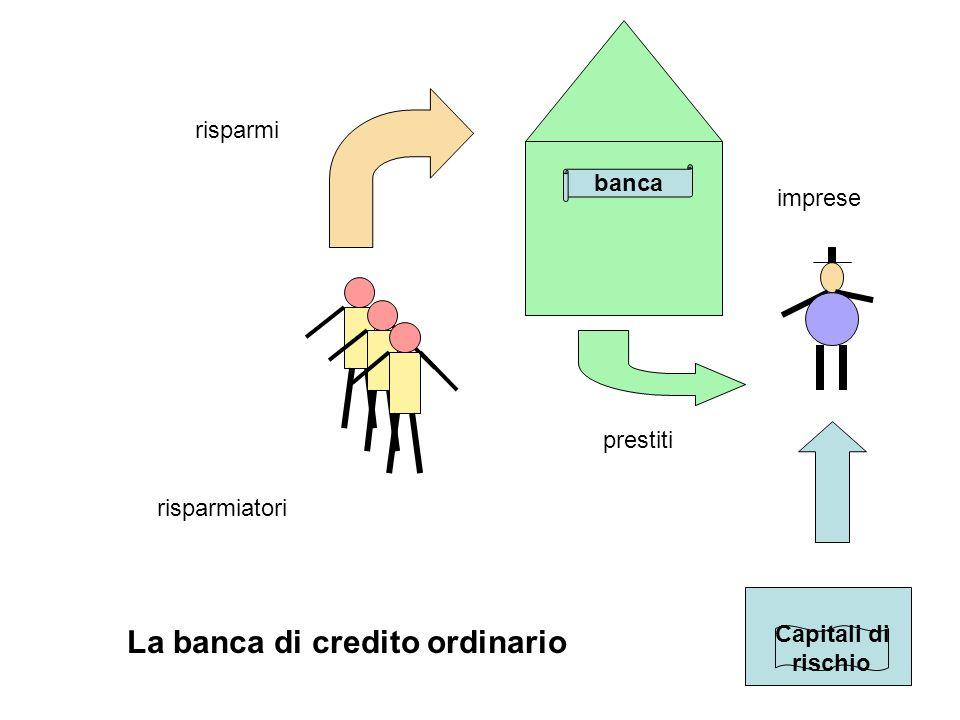 risparmiatori risparmi imprese prestiti banca La banca di credito ordinario Capitali di rischio