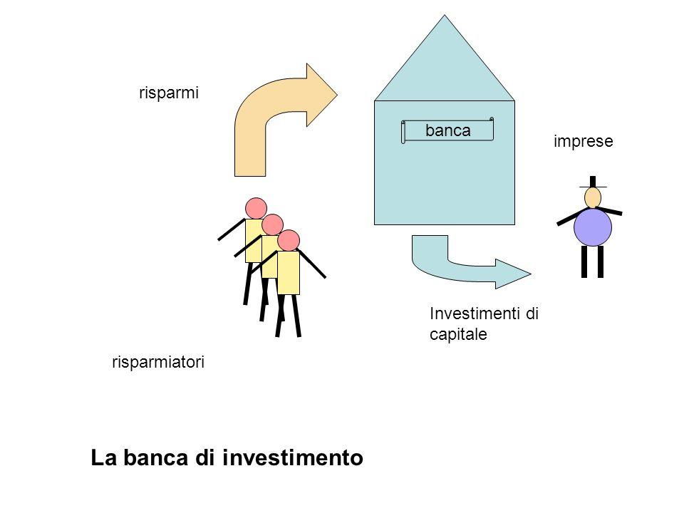 risparmiatori risparmi imprese Investimenti di capitale banca La banca di investimento