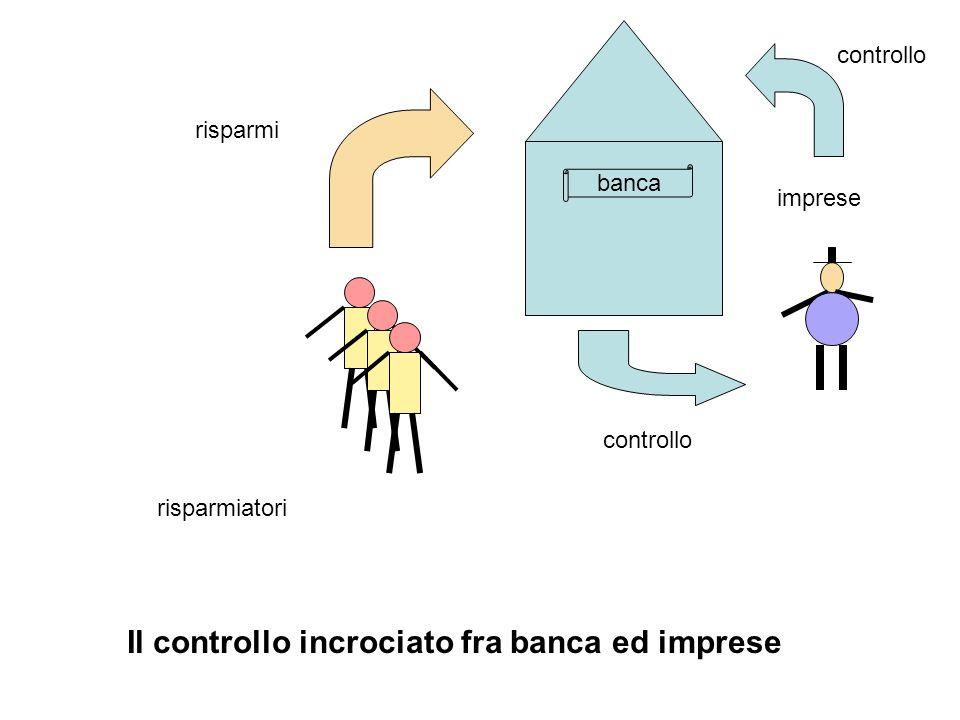 risparmiatori risparmi imprese controllo banca Il controllo incrociato fra banca ed imprese controllo