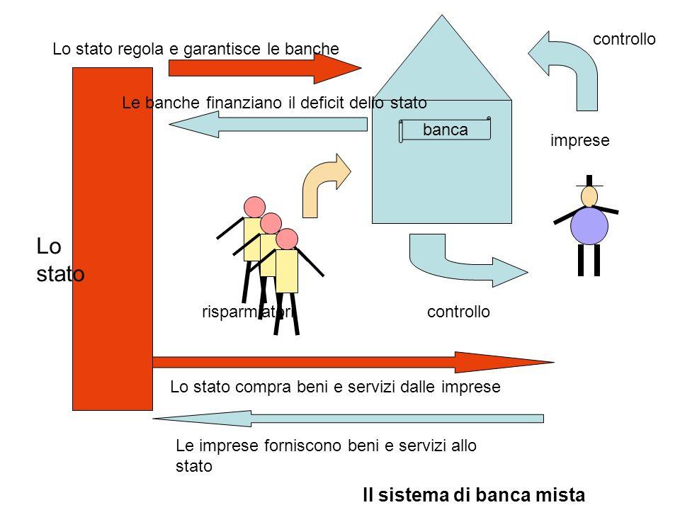 risparmiatori imprese controllo banca controllo Lo stato regola e garantisce le banche Le banche finanziano il deficit dello stato Lo stato compra ben