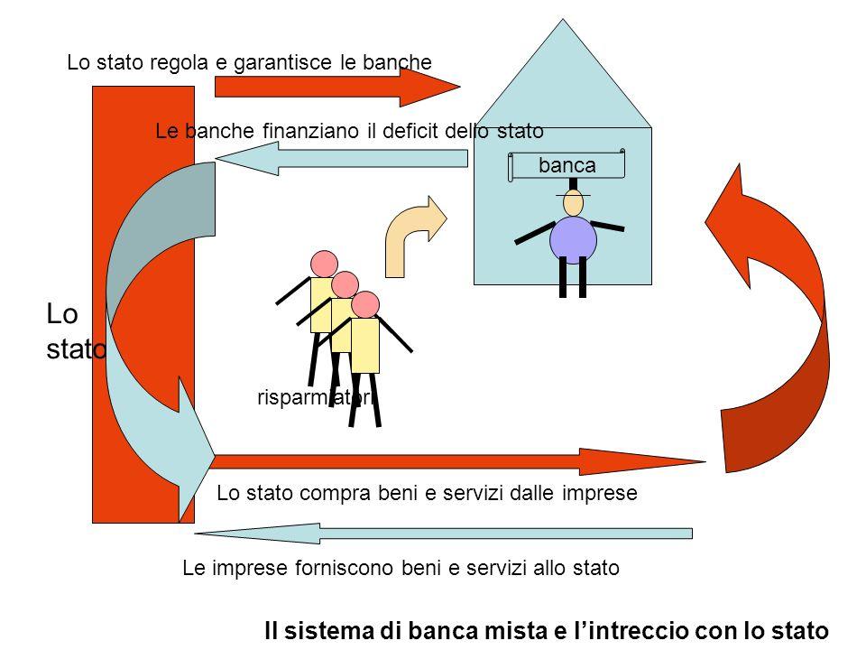 risparmiatori banca Lo stato regola e garantisce le banche Le banche finanziano il deficit dello stato Lo stato compra beni e servizi dalle imprese Le