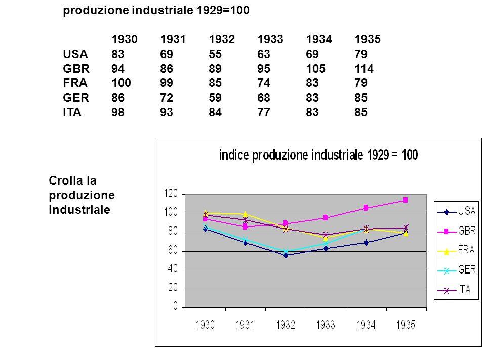 produzione industriale 1929=100 193019311932193319341935 USA836955636979 GBR94868995105114 FRA1009985748379 GER867259688385 ITA989384778385 Crolla la produzione industriale