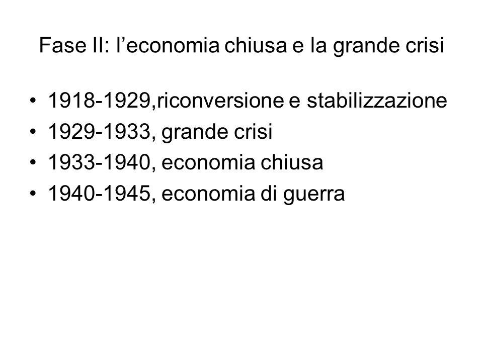 Fase II: leconomia chiusa e la grande crisi 1918-1929,riconversione e stabilizzazione 1929-1933, grande crisi 1933-1940, economia chiusa 1940-1945, economia di guerra