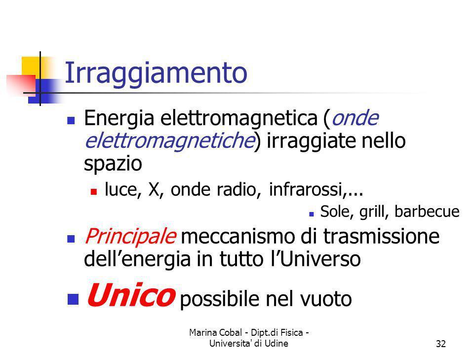 Marina Cobal - Dipt.di Fisica - Universita' di Udine32 Irraggiamento Energia elettromagnetica (onde elettromagnetiche) irraggiate nello spazio luce, X