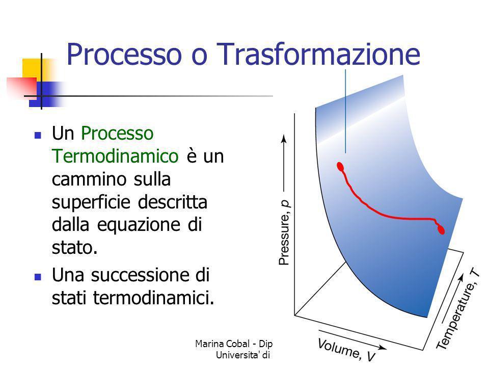 Marina Cobal - Dipt.di Fisica - Universita' di Udine49 Processo o Trasformazione Un Processo Termodinamico è un cammino sulla superficie descritta dal