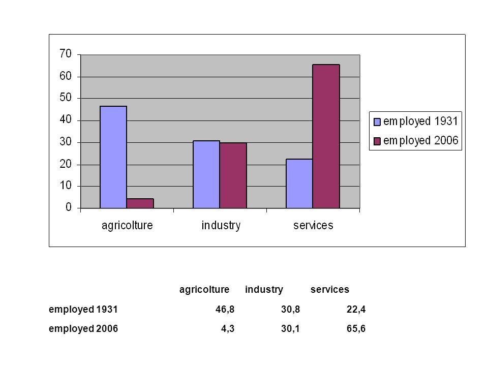 agricoltureindustryservices employed 193146,830,822,4 employed 20064,330,165,6