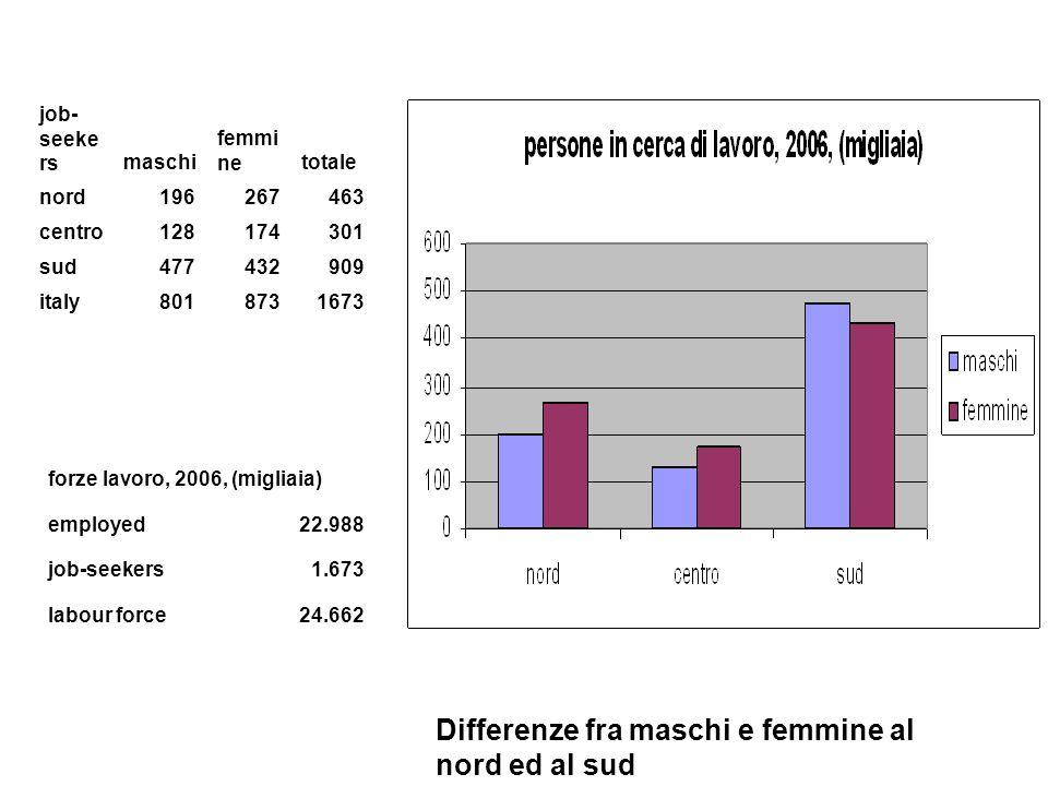 job- seeke rsmaschi femmi netotale nord196267463 centro128174301 sud477432909 italy8018731673 forze lavoro, 2006, (migliaia) employed22.988 job-seekers1.673 labour force24.662 Differenze fra maschi e femmine al nord ed al sud