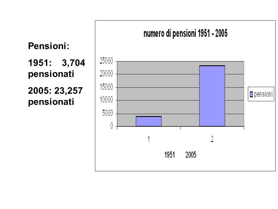 Pensioni: 1951: 3,704 pensionati 2005: 23,257 pensionati