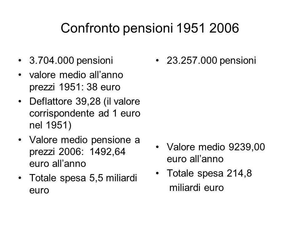 Confronto pensioni 1951 2006 3.704.000 pensioni valore medio allanno prezzi 1951: 38 euro Deflattore 39,28 (il valore corrispondente ad 1 euro nel 1951) Valore medio pensione a prezzi 2006: 1492,64 euro allanno Totale spesa 5,5 miliardi euro 23.257.000 pensioni Valore medio 9239,00 euro allanno Totale spesa 214,8 miliardi euro