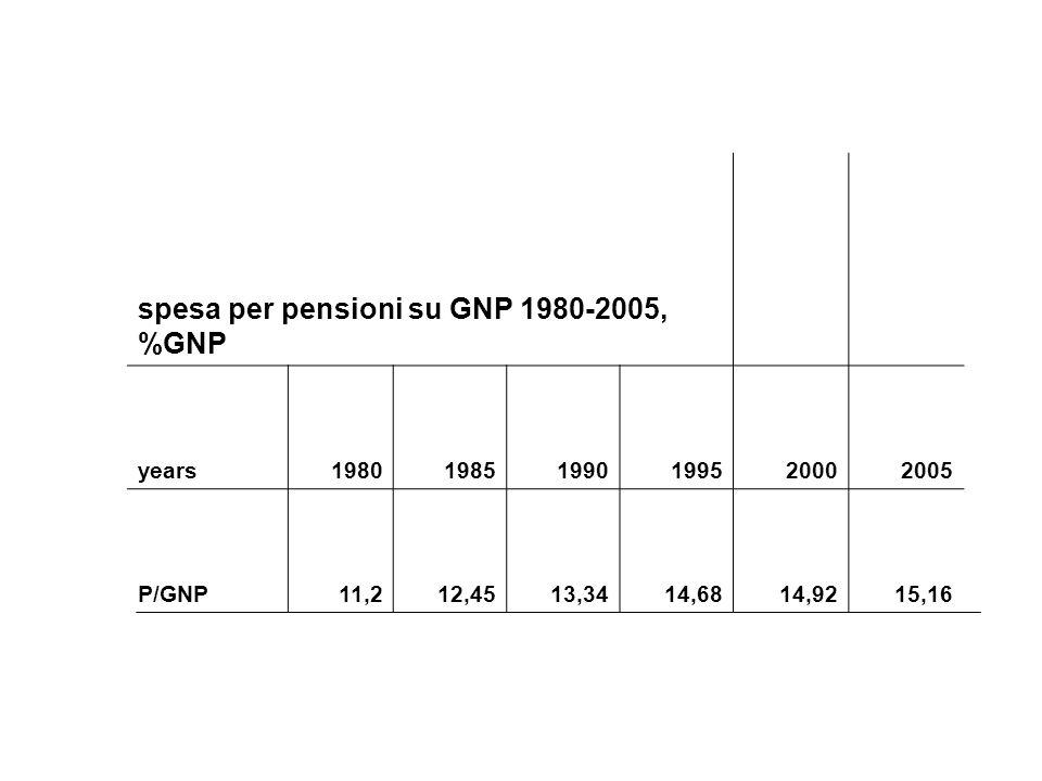 spesa per pensioni su GNP 1980-2005, %GNP years198019851990199520002005 P/GNP11,212,4513,3414,6814,9215,16