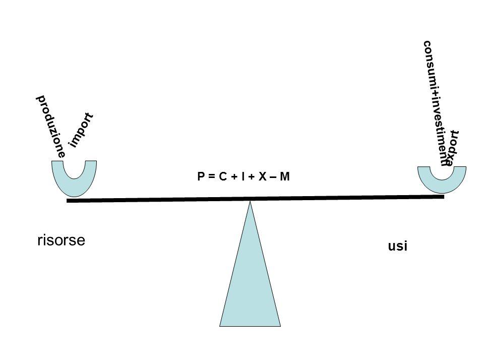 risorse usi produzione import consumi+investimenti export P = C + I + X – M