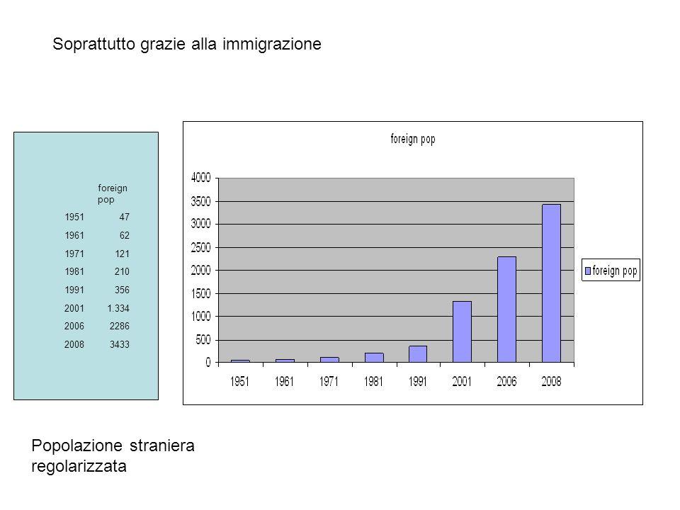 foreign pop 195147 196162 1971121 1981210 1991356 20011.334 20062286 20083433 Soprattutto grazie alla immigrazione Popolazione straniera regolarizzata