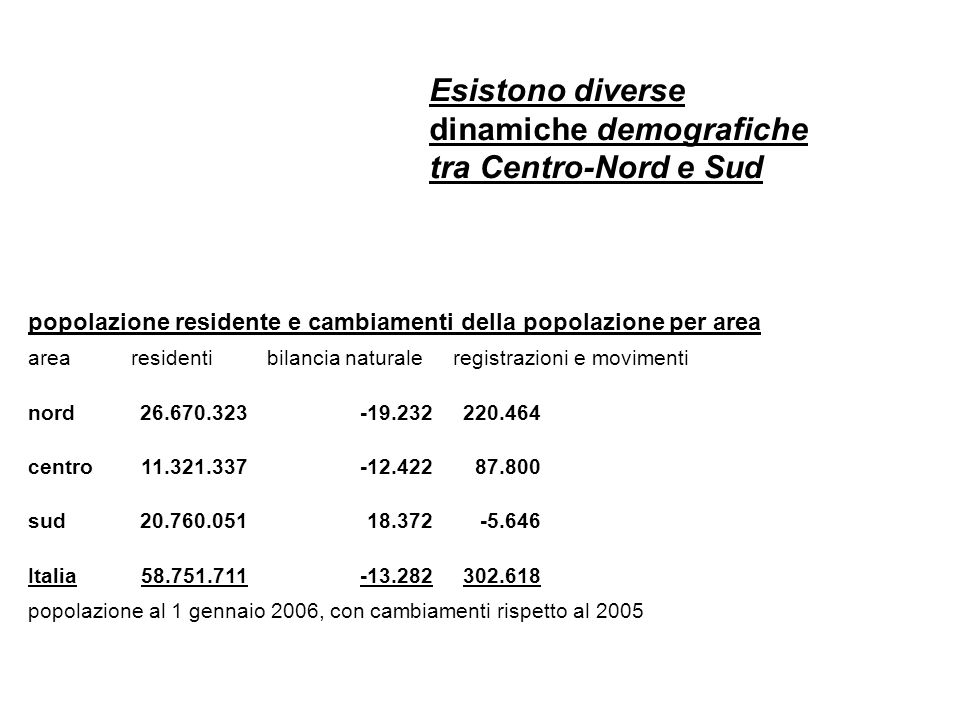 popolazione residente e cambiamenti della popolazione per area arearesidentibilancia naturaleregistrazioni e movimenti nord26.670.323-19.232220.464 centro11.321.337-12.42287.800 sud20.760.05118.372-5.646 Italia58.751.711-13.282302.618 popolazione al 1 gennaio 2006, con cambiamenti rispetto al 2005 Esistono diverse dinamiche demografiche tra Centro-Nord e Sud