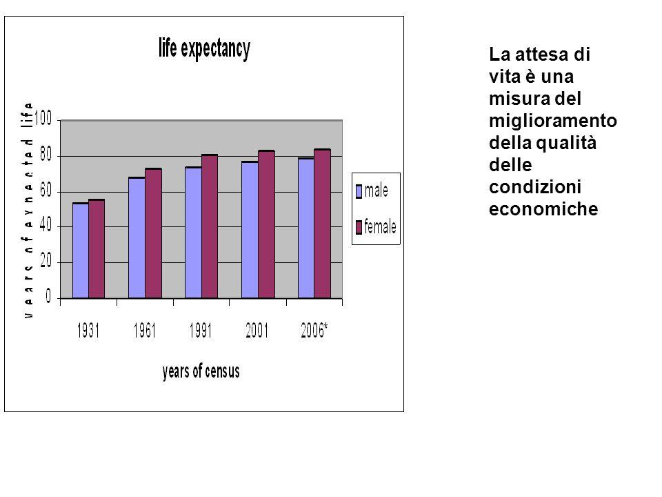 La attesa di vita è una misura del miglioramento della qualità delle condizioni economiche