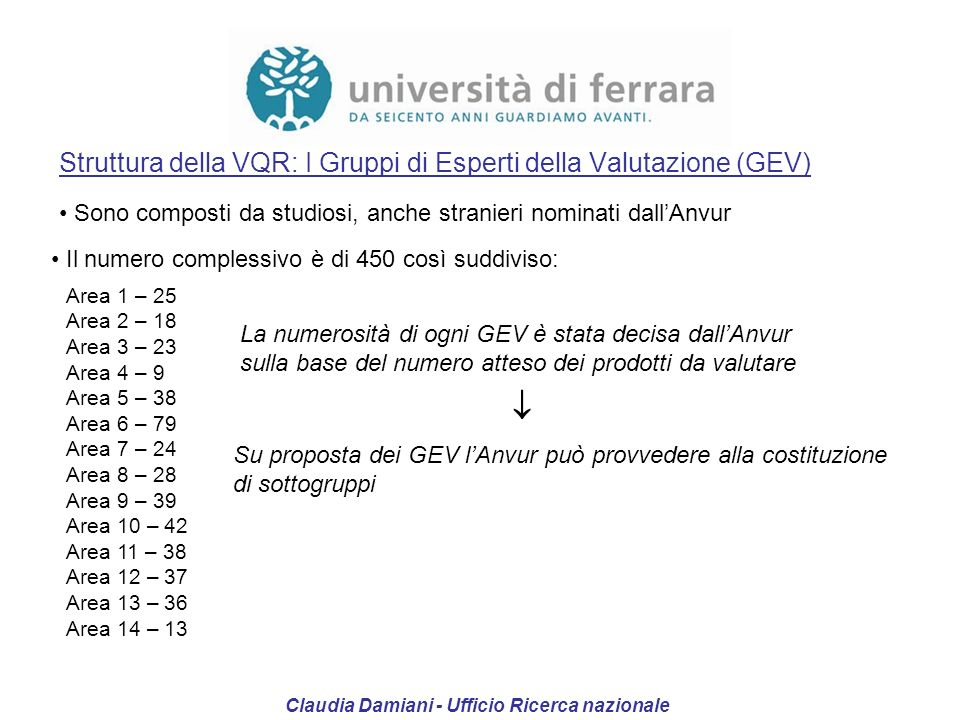 Struttura della VQR: I Gruppi di Esperti della Valutazione (GEV) Sono composti da studiosi, anche stranieri nominati dallAnvur Il numero complessivo è