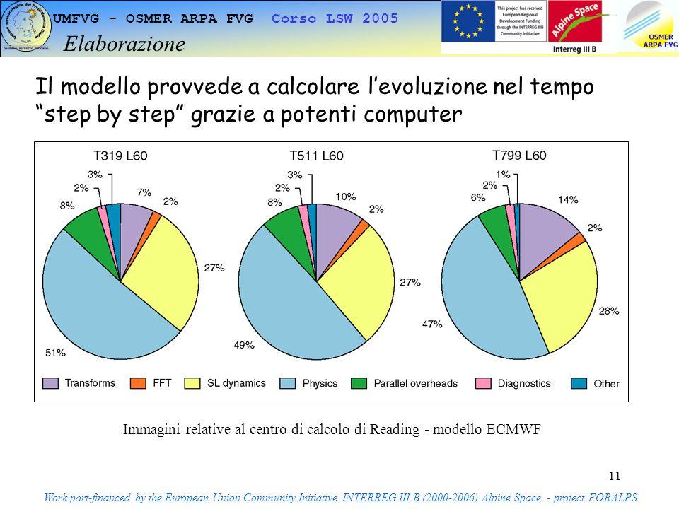 11 UMFVG - OSMER ARPA FVG Corso LSW 2005 Elaborazione Work part-financed by the European Union Community Initiative INTERREG III B (2000-2006) Alpine Space - project FORALPS Il modello provvede a calcolare levoluzione nel tempo step by step grazie a potenti computer Immagini relative al centro di calcolo di Reading - modello ECMWF