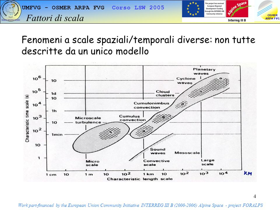 5 UMFVG - OSMER ARPA FVG Corso LSW 2005 Le scale nei modelli Work part-financed by the European Union Community Initiative INTERREG III B (2000-2006) Alpine Space - project FORALPS Modelli climatici 500 km 1000 m 100 years Modelli globali/sinottici50 km500 m 10 days Modelli ad area limitata 10 km 500 m 2 days Modelli di nube 500 m500 m 1 day Modelli di turbolenza50 m50 m 5 hours Scala orizz.
