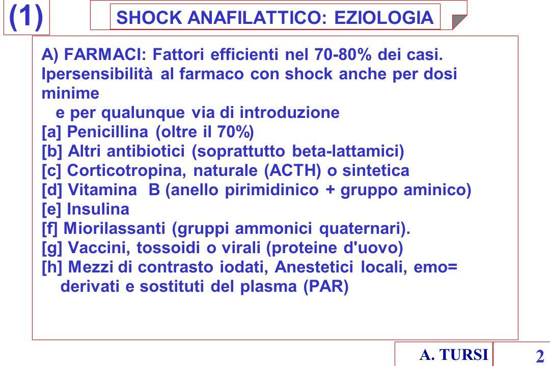 A. TURSI 2 SHOCK ANAFILATTICO: EZIOLOGIA A) FARMACI: Fattori efficienti nel 70-80% dei casi. Ipersensibilità al farmaco con shock anche per dosi minim