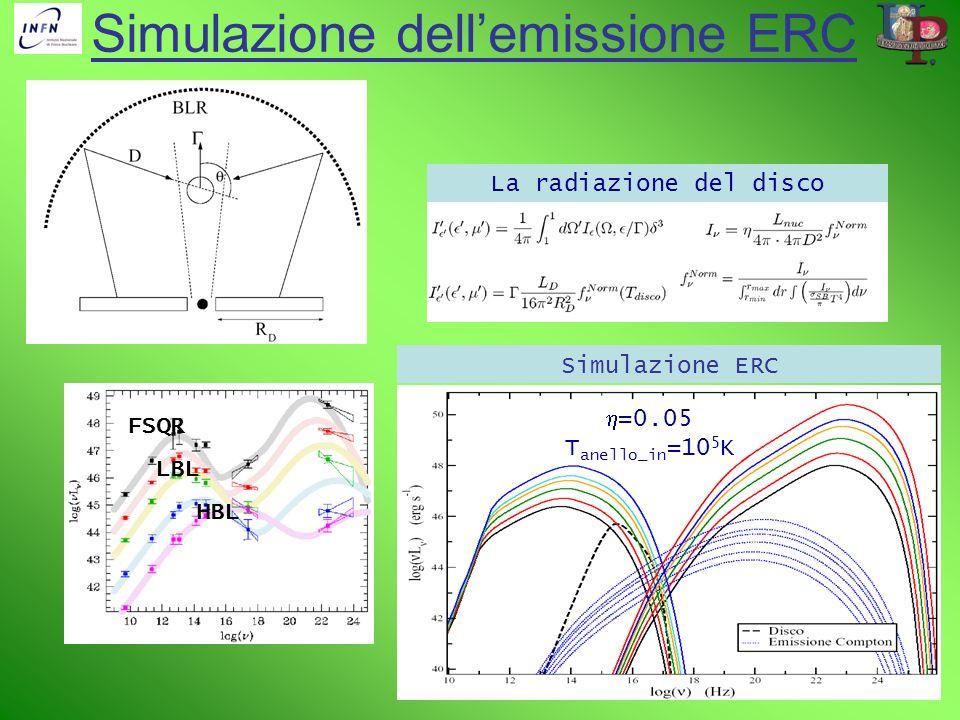 Simulazione dellemissione ERC Simulazione ERC =0.05 T anello_in =10 5 K FSQR LBL HBL La radiazione del disco