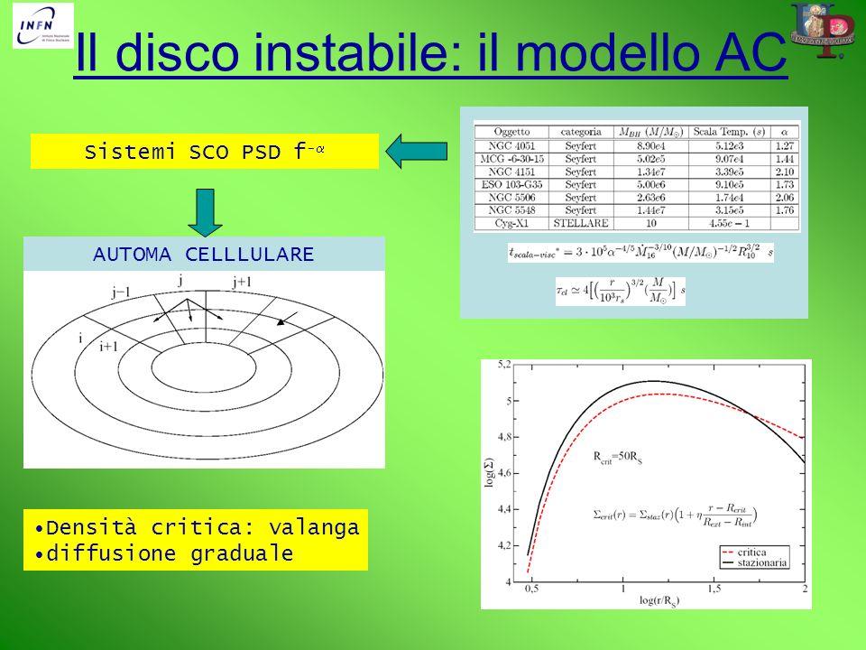 Densità critica: valanga diffusione graduale AUTOMA CELLLULARE Il disco instabile: il modello AC Sistemi SCO PSD f -