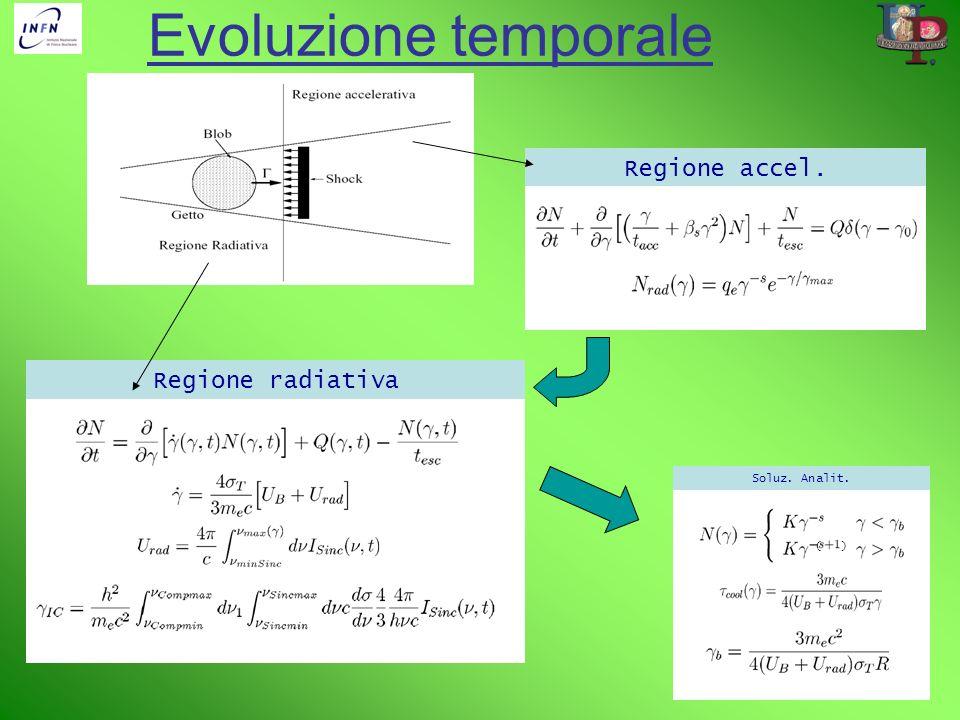 Evoluzione temporale Regione accel. Regione radiativa Soluz. Analit. ( )