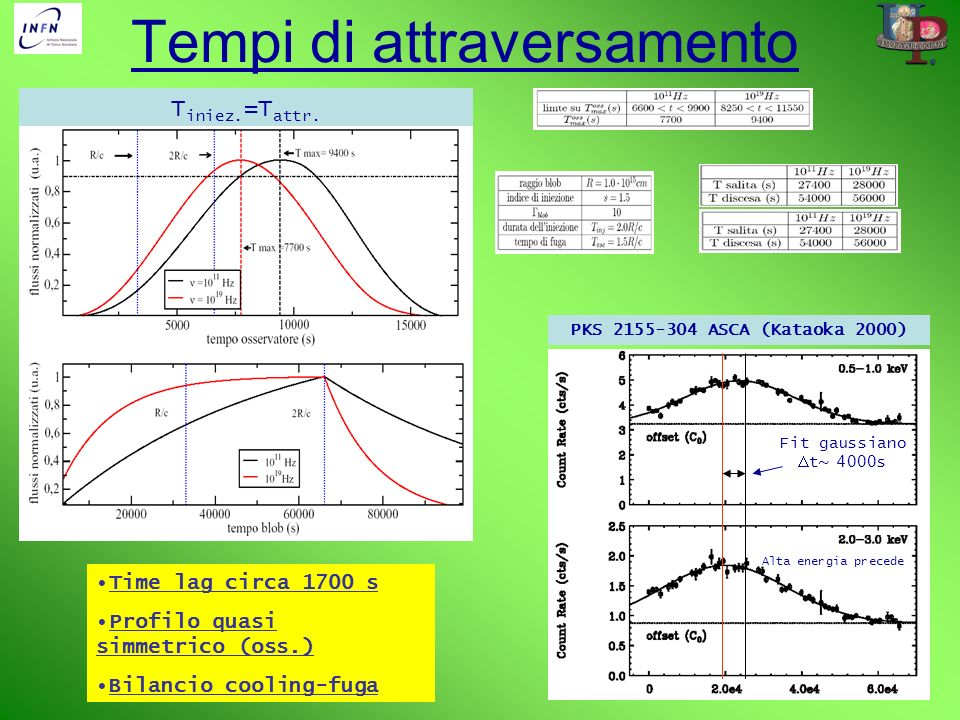 T iniez. =T attr. Tempi di attraversamento Time lag circa 1700 s Profilo quasi simmetrico (oss.) Bilancio cooling-fuga PKS 2155-304 ASCA (Kataoka 2000