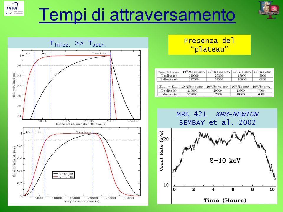T iniez. >> T attr. Tempi di attraversamento Presenza del plateau MRK 421 XMM-NEWTON SEMBAY et al. 2002