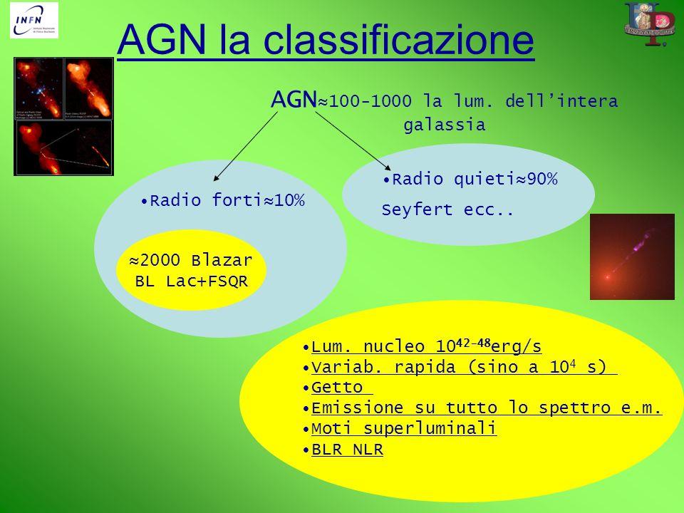 AGN la classificazione AGN 100-1000 la lum. dellintera galassia Radio quieti90% Seyfert ecc.. Radio forti10% 2000 Blazar BL Lac+FSQR Lum. nucleo 10 42