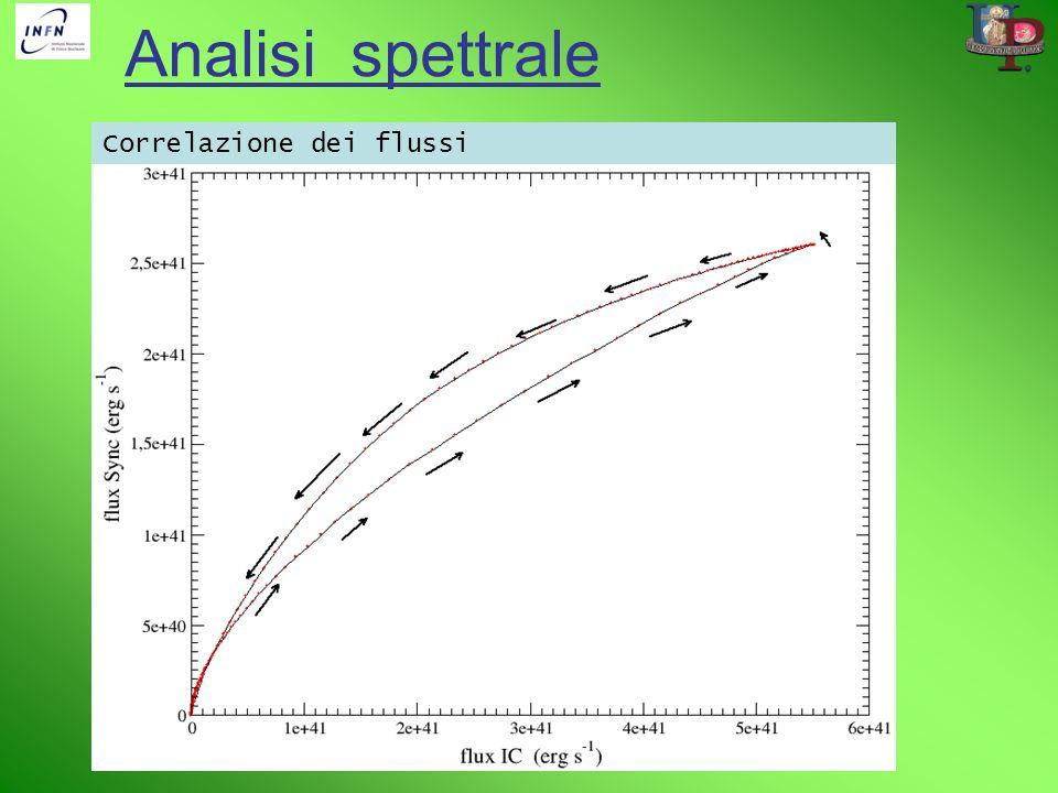Analisi spettrale Correlazione dei flussi