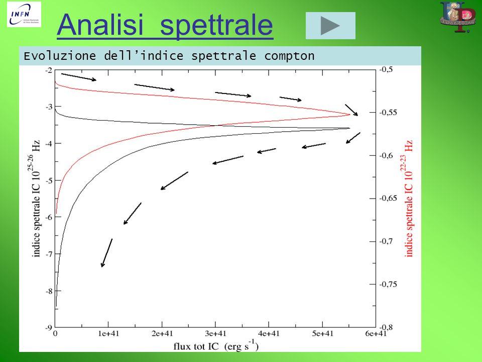 Analisi spettrale Evoluzione dellindice spettrale compton