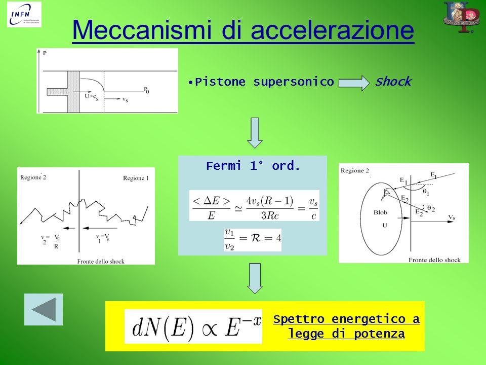 Meccanismi di accelerazione Pistone supersonico Fermi 1° ord. Shock Spettro energetico a legge di potenza