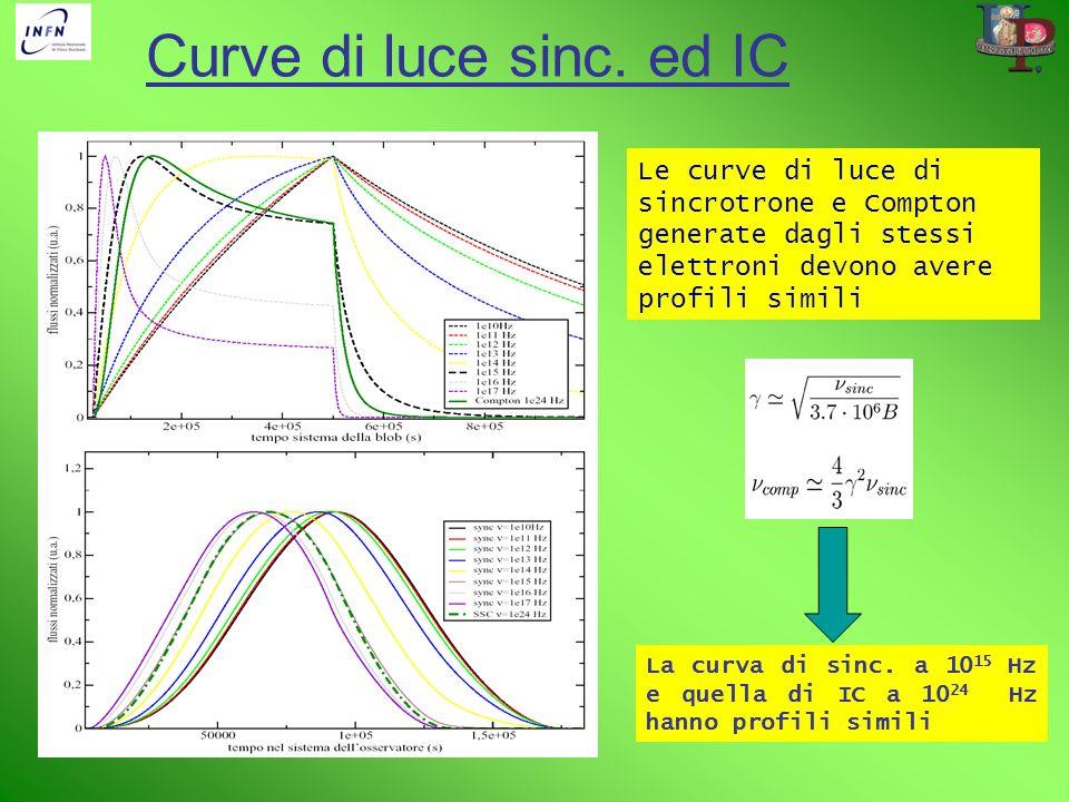 Curve di luce sinc. ed IC La curva di sinc. a 10 15 Hz e quella di IC a 10 24 Hz hanno profili simili Le curve di luce di sincrotrone e Compton genera