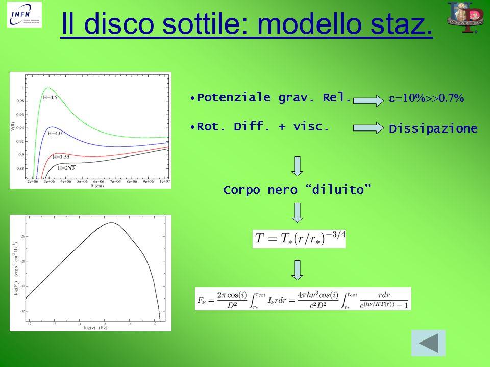 Il disco sottile: modello staz. Potenziale grav. Rel. Rot. Diff. + visc. Dissipazione Corpo nero diluito