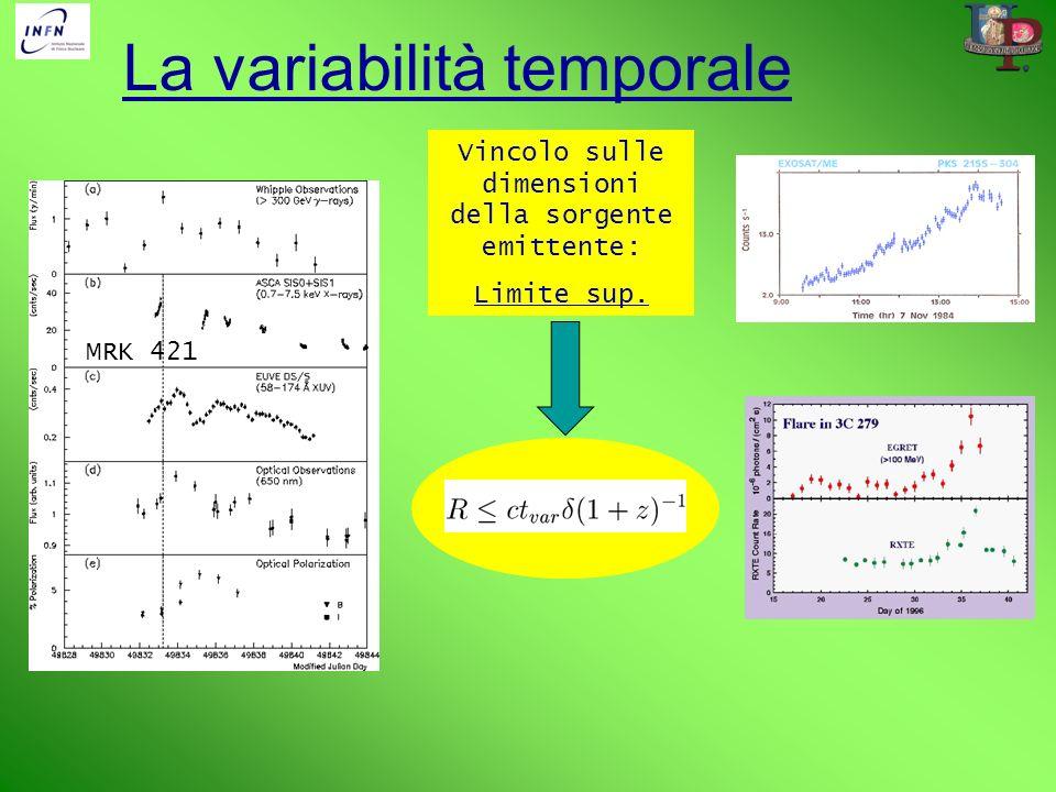 La variabilità temporale Vincolo sulle dimensioni della sorgente emittente: Limite sup. MRK 421