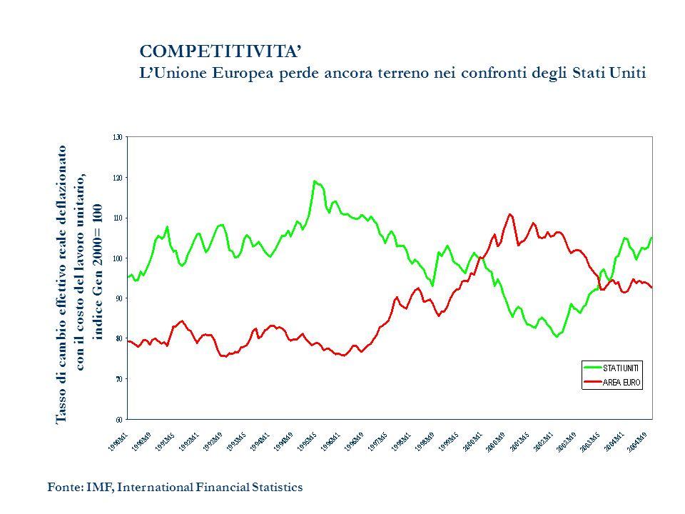 COMPETITIVITA LUnione Europea perde ancora terreno nei confronti degli Stati Uniti Fonte: IMF, International Financial Statistics Tasso di cambio effe