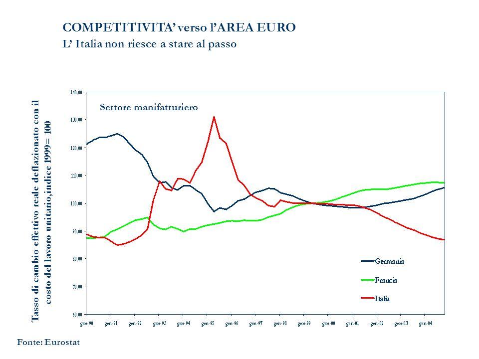 COMPETITIVITA verso lAREA EURO L Italia non riesce a stare al passo Tasso di cambio effettivo reale deflazionato con il costo del lavoro unitario,indi